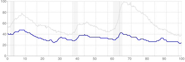 North Dakota monthly unemployment rate chart from 1990 to July 2019
